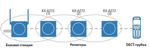 besprovodnye-resheniya-3