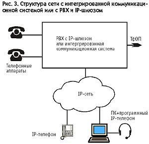 115 3 PBX для LAN телефонии