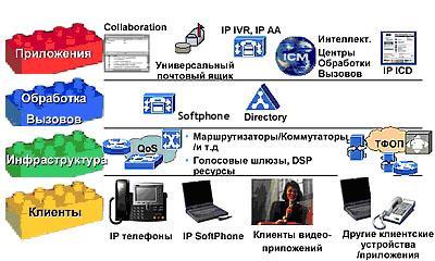 3 1 IP телефония. LAN телефония.