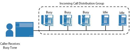 busy on busy Call центры на базе АТС Panasonic