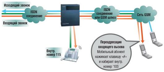 call tranfer ru Мобильная интеграция