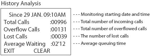 history analysis Call центры на базе АТС Panasonic