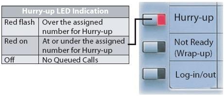 hurry up button Call центры на базе АТС Panasonic