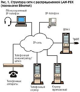 lan 1 PBX для LAN телефонии