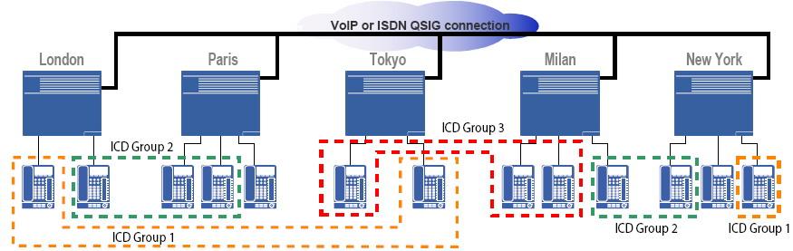 network icd Call центры на базе АТС Panasonic