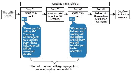 queuing feature Call центры на базе АТС Panasonic