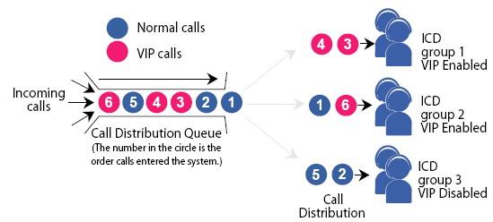 vip call Call центры на базе АТС Panasonic