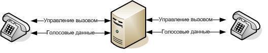 vv 3 Введение в IP телефонию