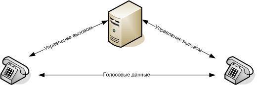 vv 5 Введение в IP телефонию
