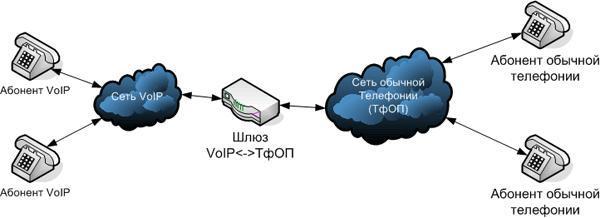 vv 6 Введение в IP телефонию