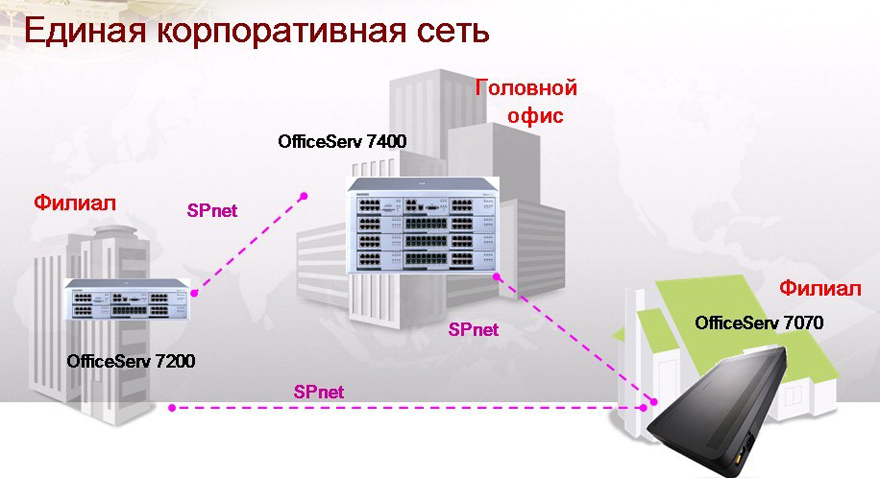 Officeserv 7070 инструкция