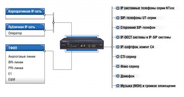 34075diagrams ip 01 АТС Panasonic KX NS1000
