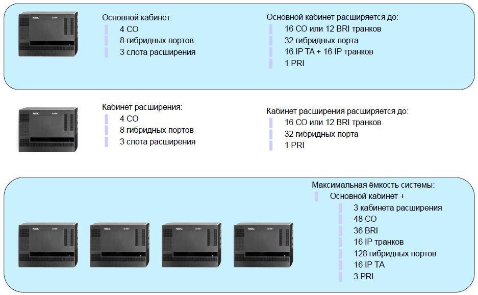 Новый рисунок2 АТС NEC SL1000