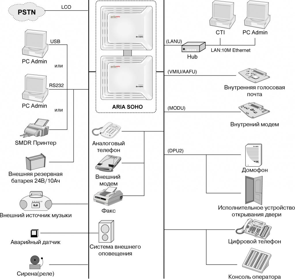 схема подключений ARIA SOHO