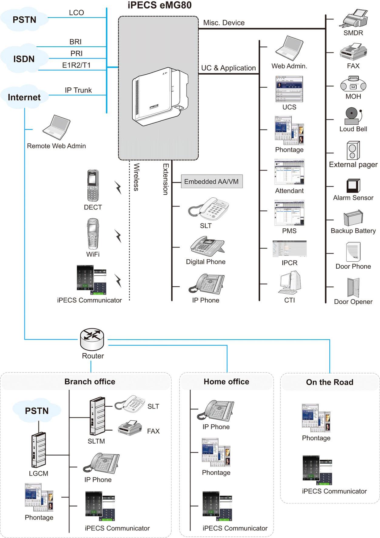 emg80 skiss iPECS eMG80   новая станция от Ericsson LG Enterprise