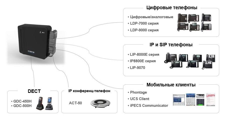 emg80 3 iPECS eMG80