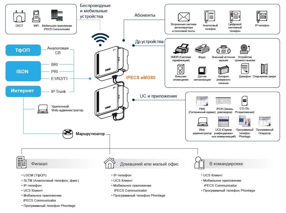 Схема eMG80 iPECS eMG80