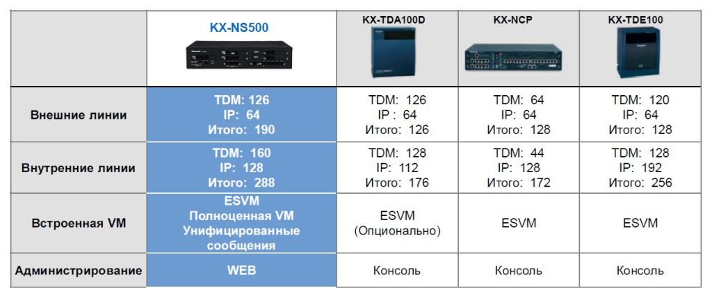 ns500 в сравнении с TDA TDE 1024x435 IP станция Panasonic для эффективного развития бизнеса
