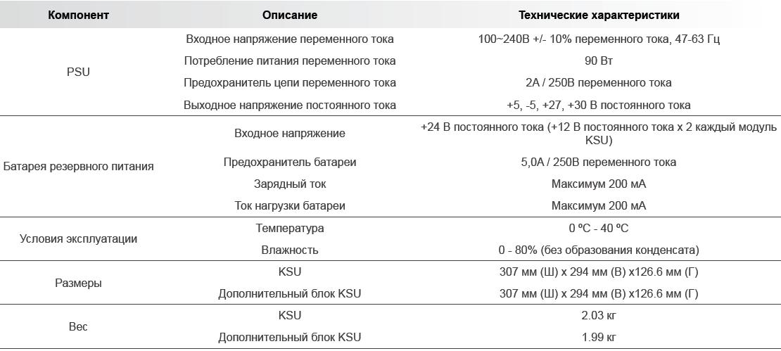 Технические характеристики eMG80
