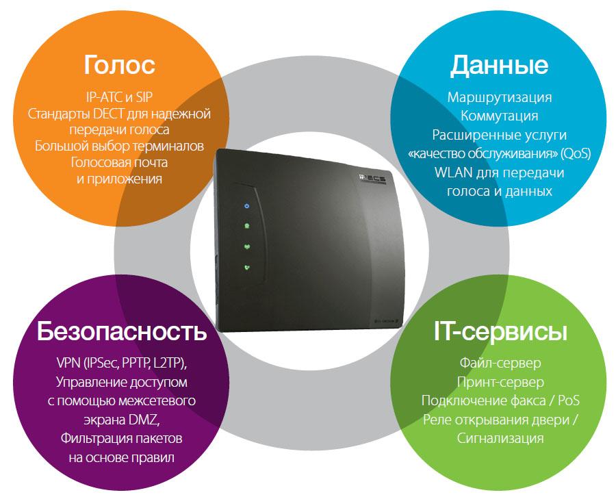 sbg1000 iPECS SBG 1000