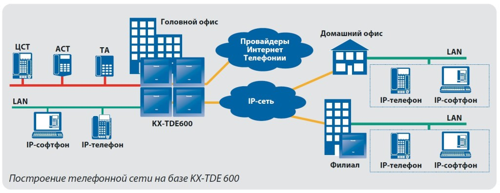Построение сети на базе TDE600 1024x396 KX TDE600RU
