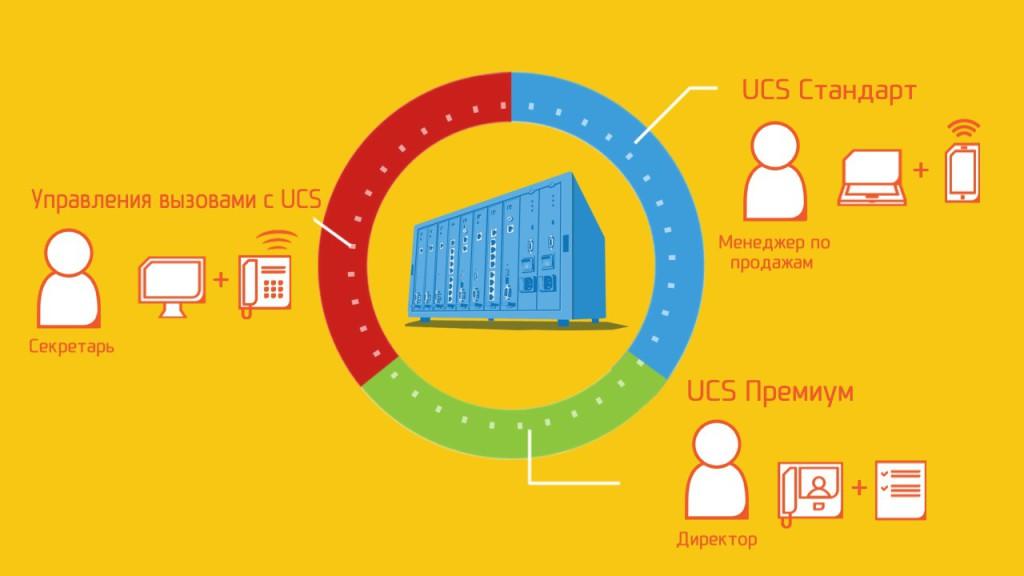 пакеты iPECS UCP 1024x576 Презентация новой платформы унифицированных коммуникаций iPECS UCP