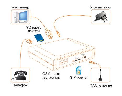 shema spgatemr GSM шлюзы