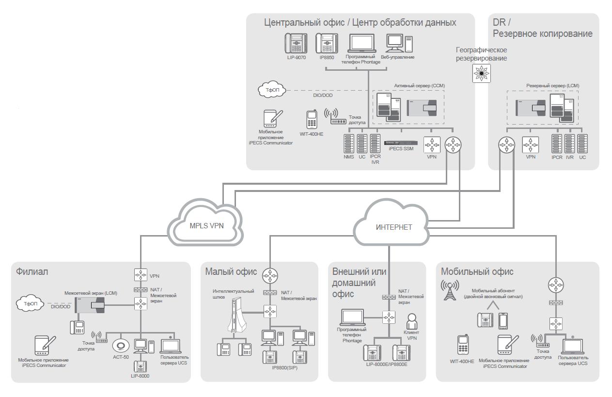 схема ipecs cm iPECS CM