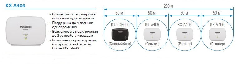 KX A406 Репитер KX A406CE