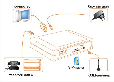 shema spgate GSM шлюзы