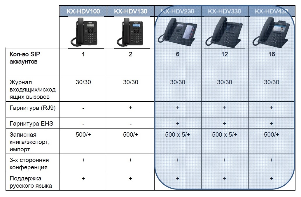 KX HDV 2 SIP телефоны Panasonic