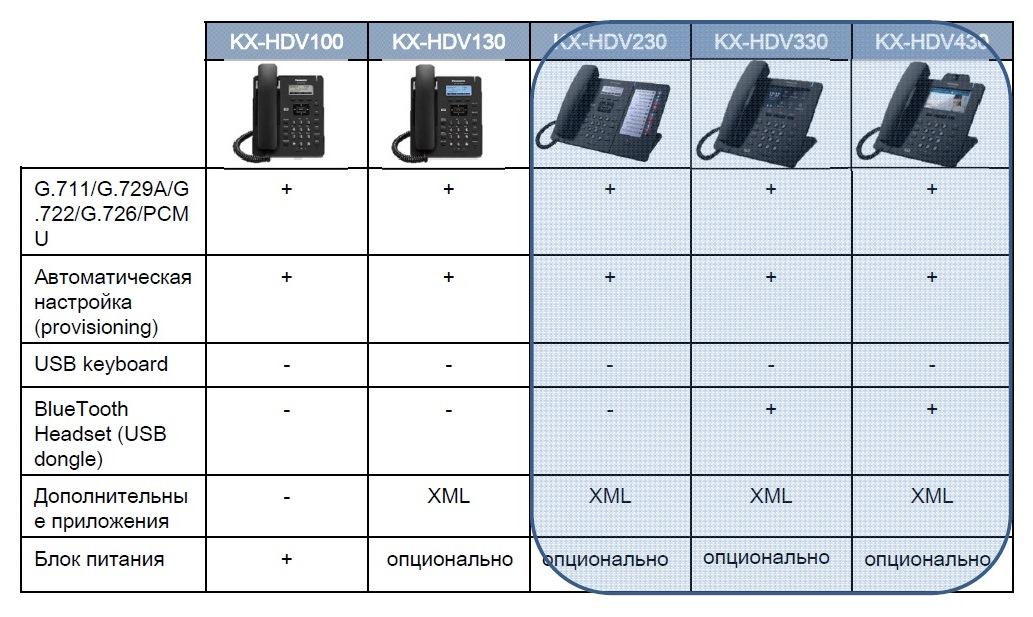 KX HDV 3 SIP телефоны Panasonic
