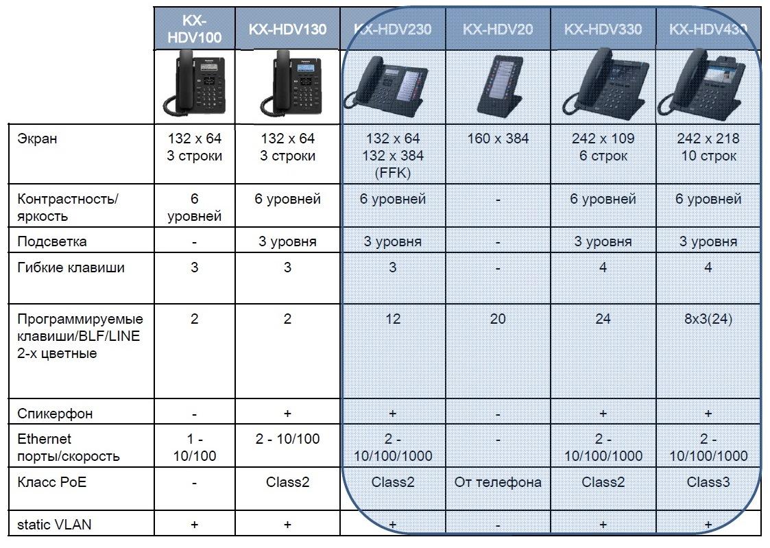 KX HDV SIP телефоны Panasonic