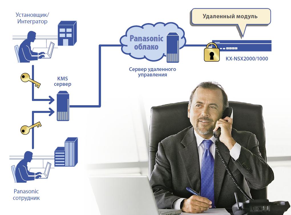 Безопасность удаленного обслуживания KX NSX2000 IP АТС KX NSX2000RU