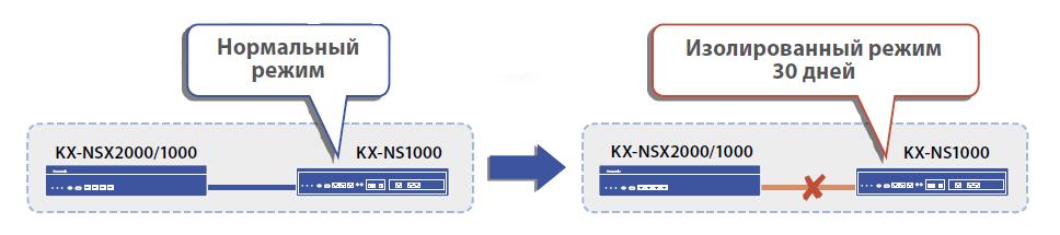 Изолированный режим работы KX NSX2000 АТС Panasonic KX NSX2000