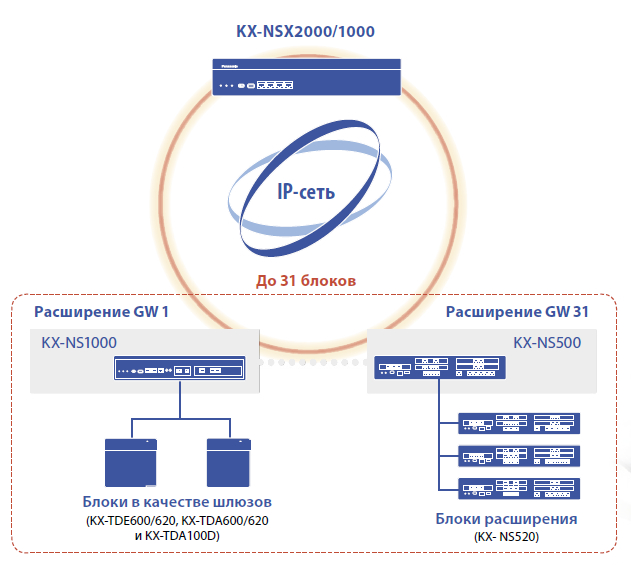 Сетевые возможности KX NSX2000 IP АТС KX NSX2000RU