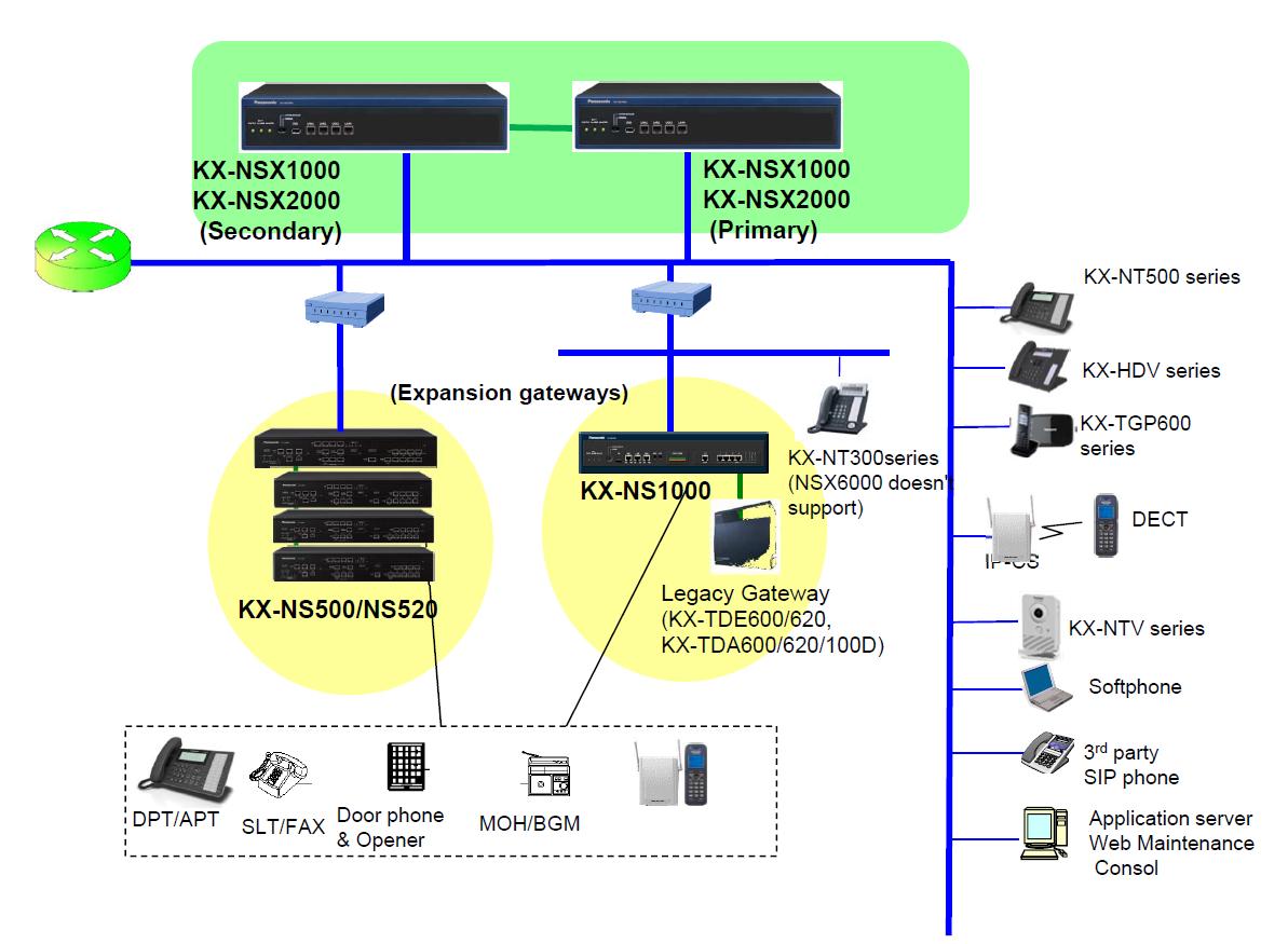 NSX платформа. Конфигурирование системы Старт продаж новой UC платформы для крупного бизнеса от Panasonic