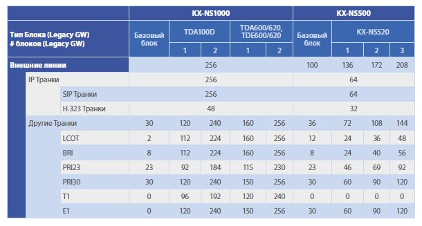Внешние линии KX NSX при использовании шлюзов IP АТС KX NSX2000RU