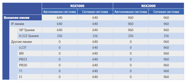 Внешние линии KX NSX IP АТС KX NSX2000RU