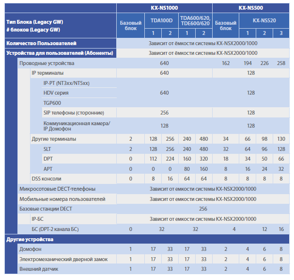 Внутренние линии KX-NSX при использовании доп. шлюзов