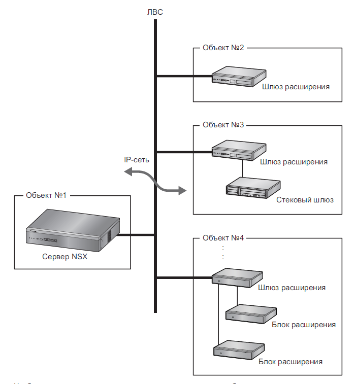 Конфигурации системы АТС Panasonic KX NSX2000