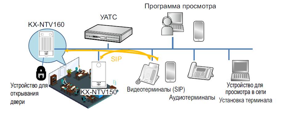 Схема KX NTV150 160 KX NTV150NE