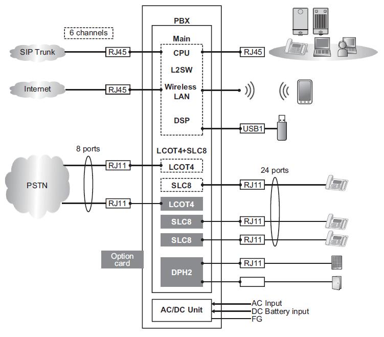Блок схема kx hts824 IP АТС KX HTS824RU