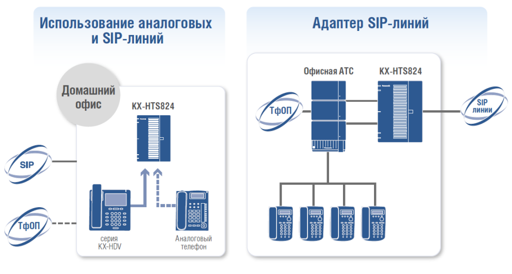 Использование KX HTS824 1024x549 IP АТС KX HTS824RU