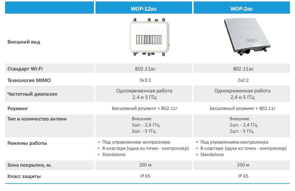 Точки доступа сравнение 11 WEP 2ac