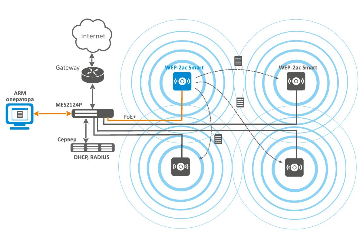 wep 2ac smart схема применения WEP 2ac