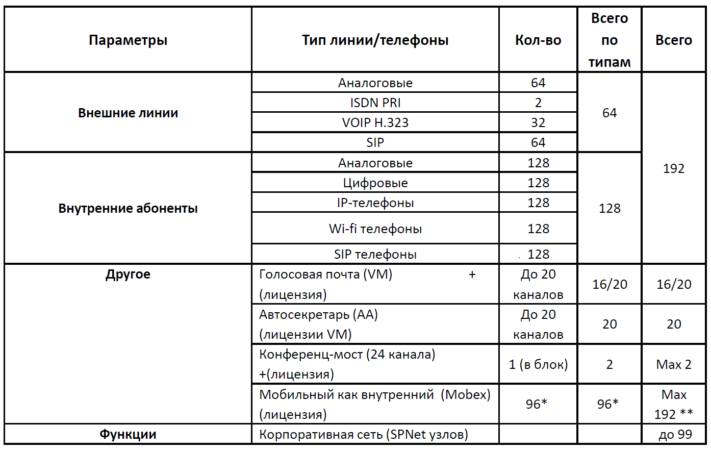 Емкость OS7200 OfficeServ 7200