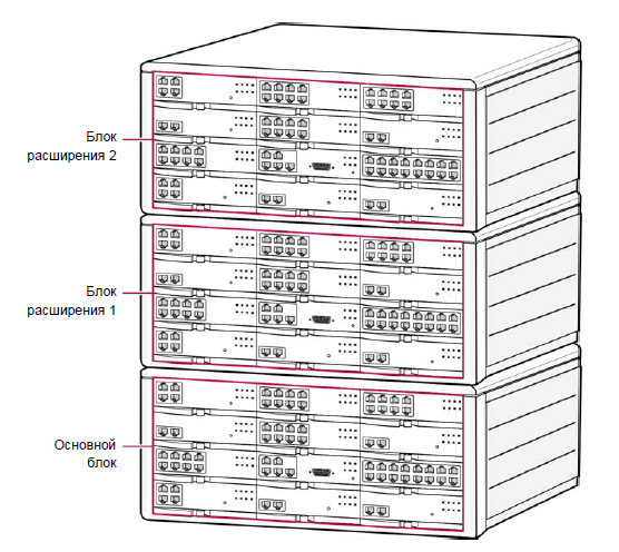 конфигурация блоков OS7400 OfficeServ 7400