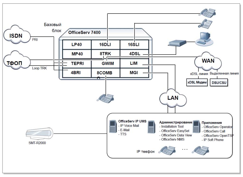 структура OS7400 1024x745 OfficeServ 7400