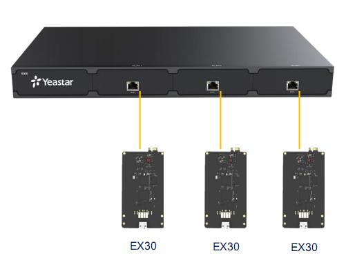 Yeastar EX30